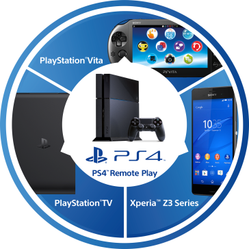 Xperia Z3 PS4 Remote Play Announcement - News