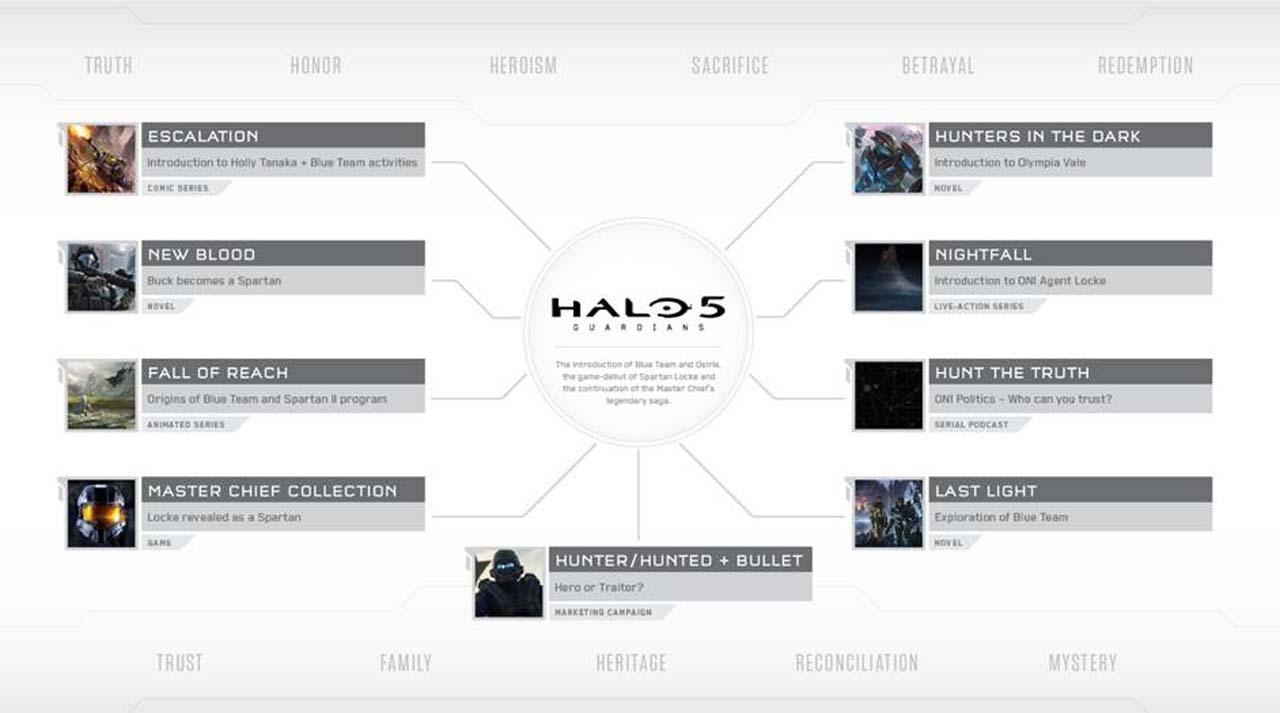 Halo 5 Infographic