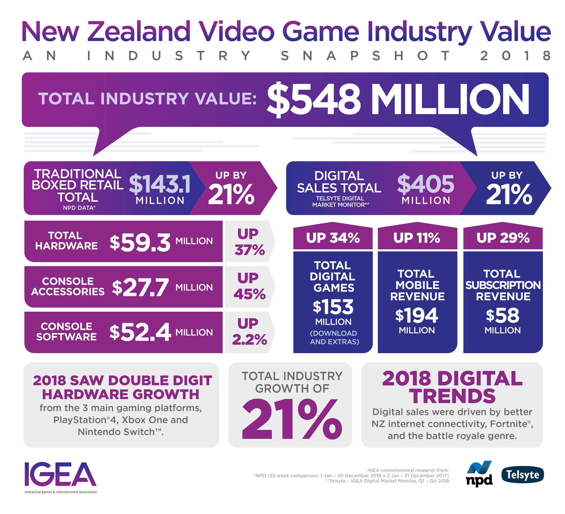 Video Games New Zealand