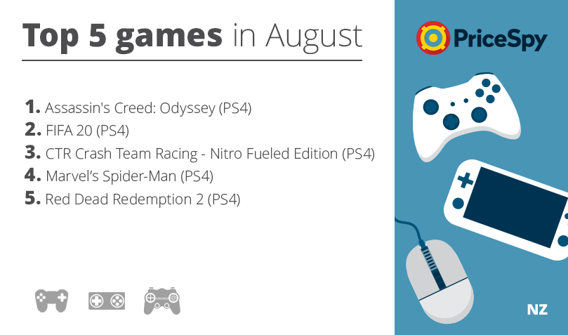 Pricespy Games of August 2019