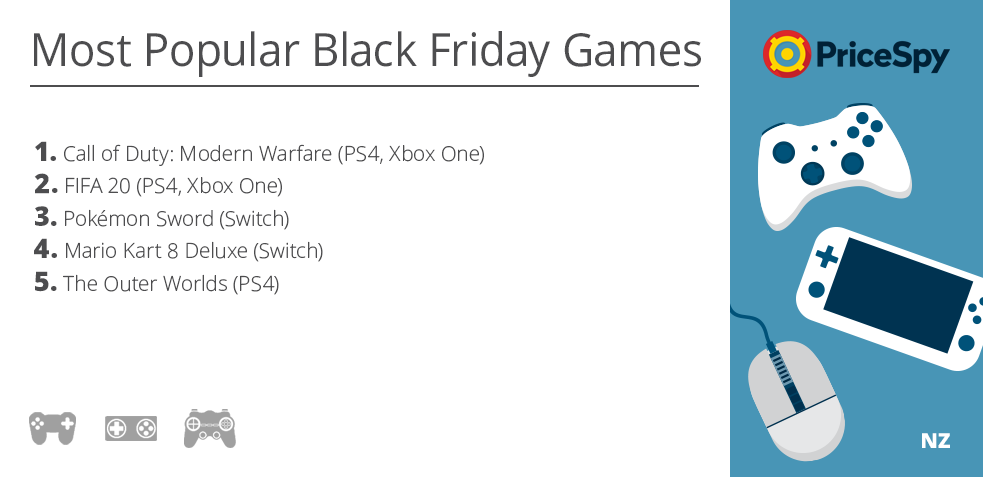 Pricespy Games Prediction - Black Friday 2019