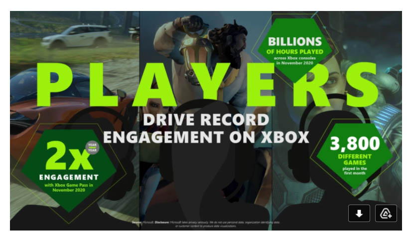 Xbox CloudX Stats
