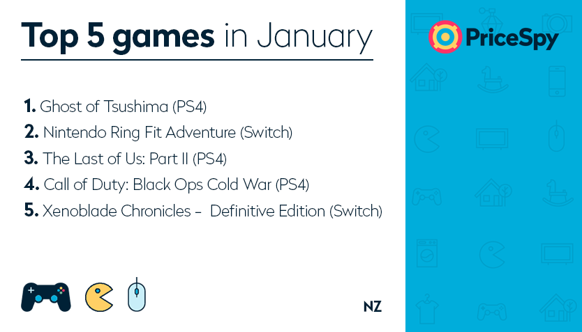 Pricespy NZ - Games of the Month January 2021