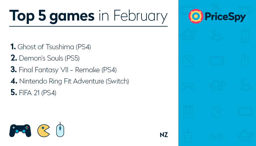 Pricespy Games of February 2021