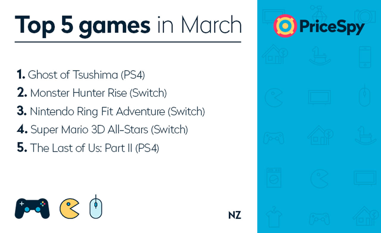 Pricespy March 2021 Video Game stats
